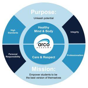 Arco Academy's Culture Pyramid